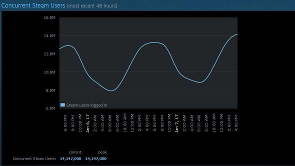 Steam 14 million user record