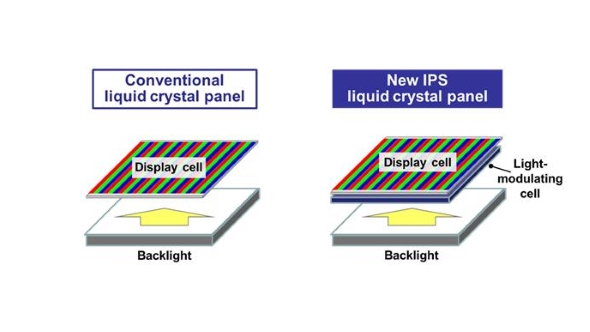Panasonic Super IPS liquid crystals