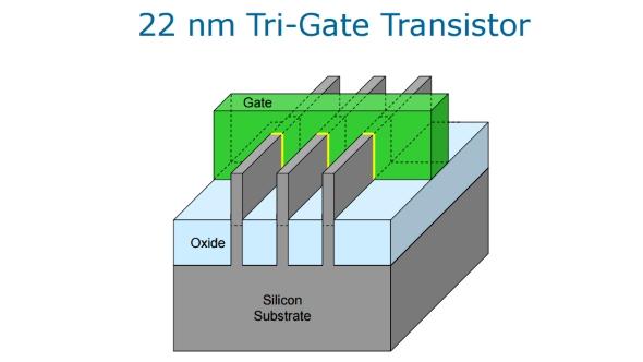 Tri-Gate Transistor Diagram
