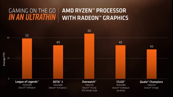 AMD Raven Ridge gaming benchmarks