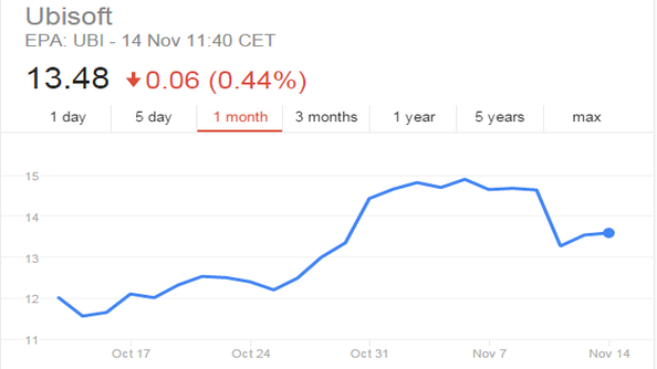 assassins creed unity ubisoft stock price falls