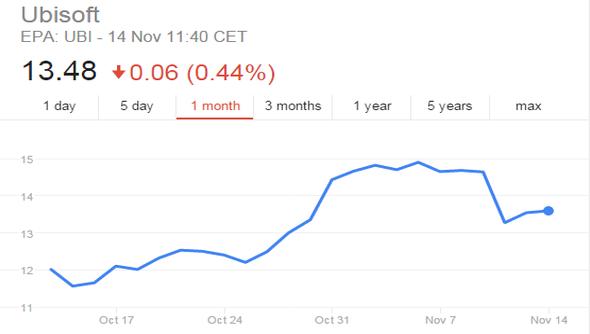 assassins creed unity ubisoft stock price falls