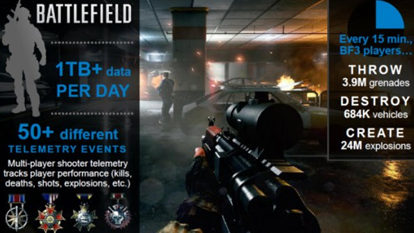 Battlefield 3 generates 1TB of data per day; other silly numbers collected by EA