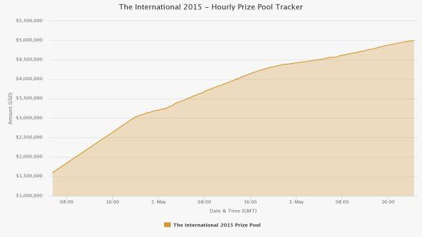 TI 15 Prizepool Graph 1