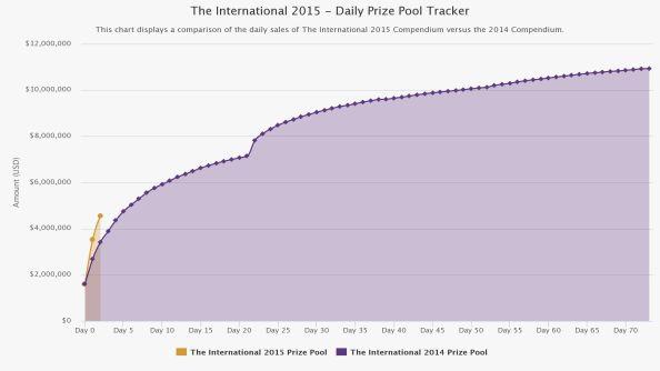TI 15 Prizepool Graph 2
