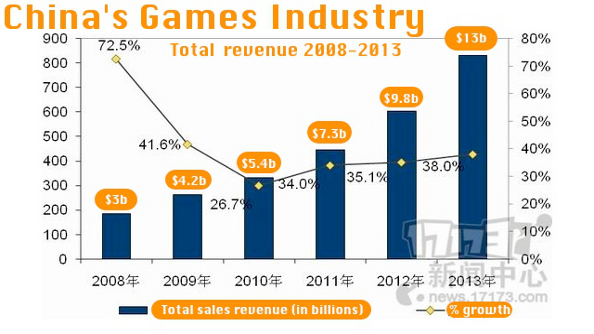 China games industry revenue 2013