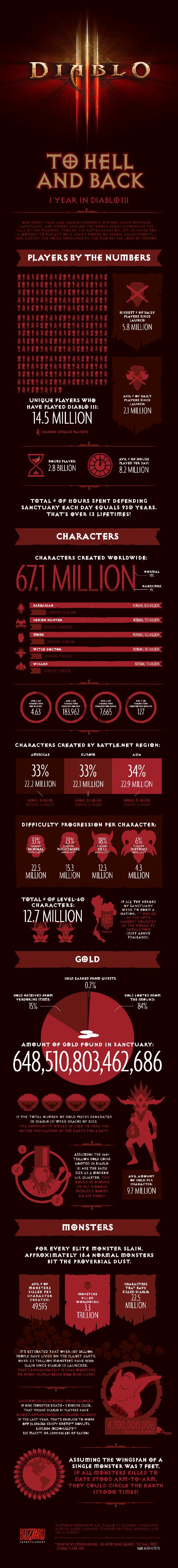 diablo_3_infographic
