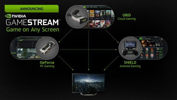 GameStream PCs and routers