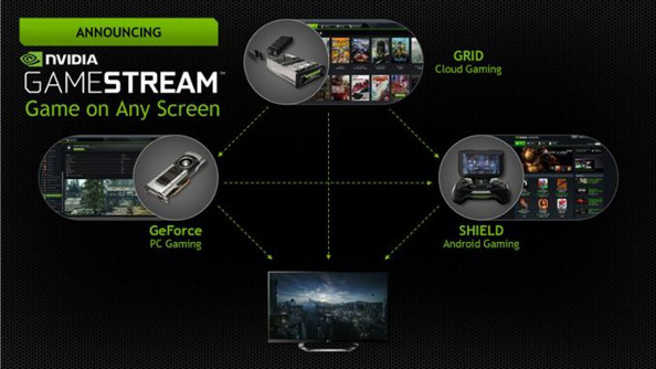Nvidia reveals GameStream-ready PCs and routers optimised for PC and cloud streaming