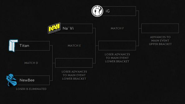 Phase 3 Bracket Two