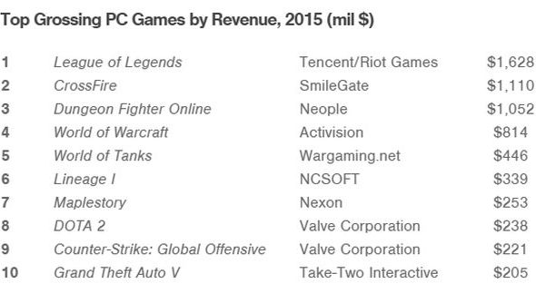 Highest grossing PC games in 2015
