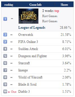 League of Legends overtakes Overwatch