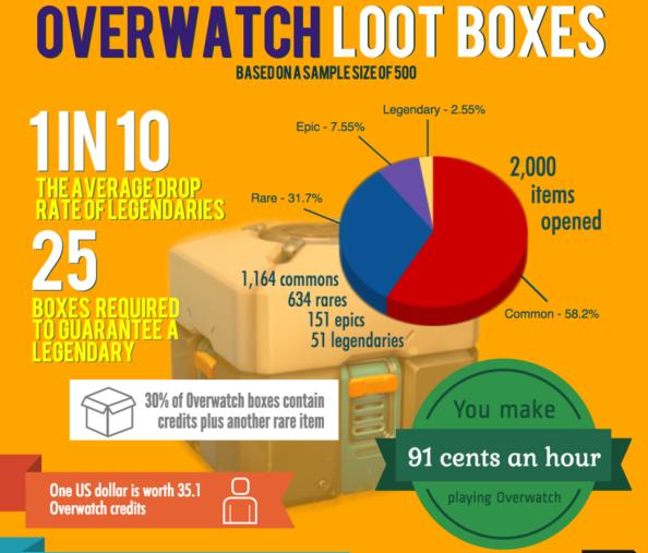 Overwatch loot infographic