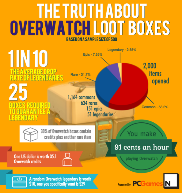 Overwatch loot infographic