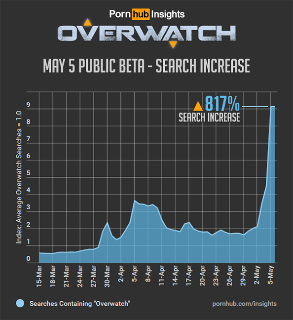 Overwatch porn searches are soaring, says Pornhub