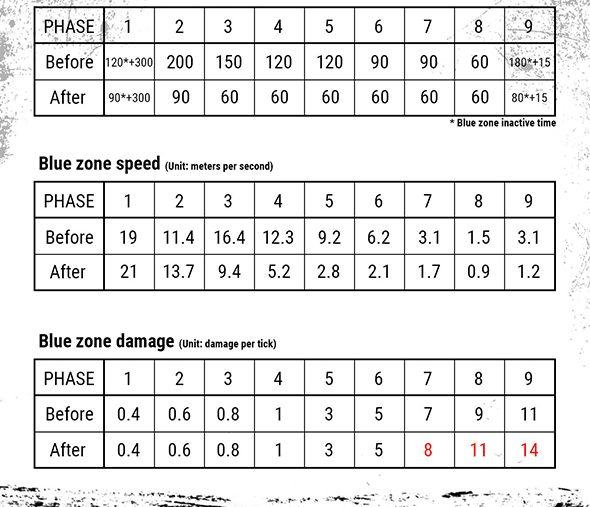 pubg blue zone speed change