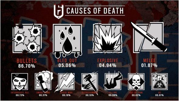 Rainbow Six Siege Infographic