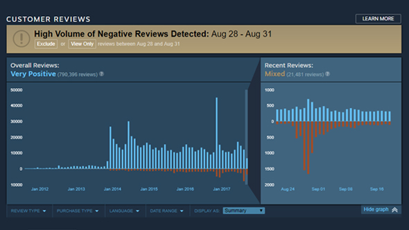 valve steam review bombing