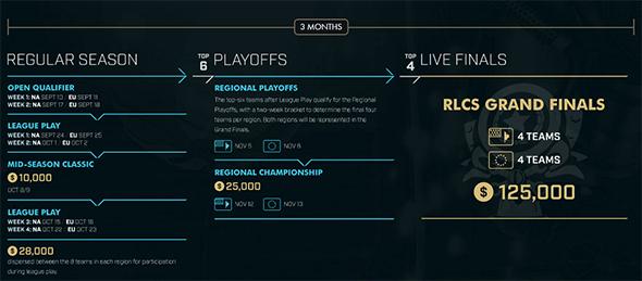 Rocket League Championship Season 2