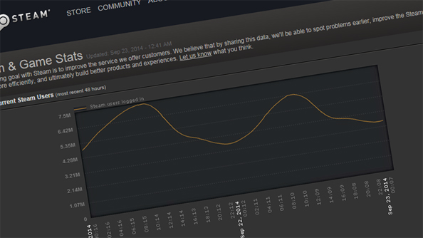 Steam active userbase doubles in two years to 100 million