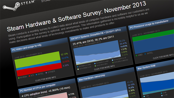 OStracised no more: Windows 8 now accounts for nearly a fifth of Steam users