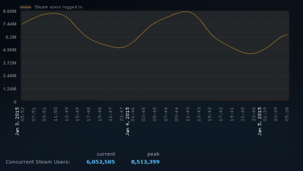 steam concurrent users record