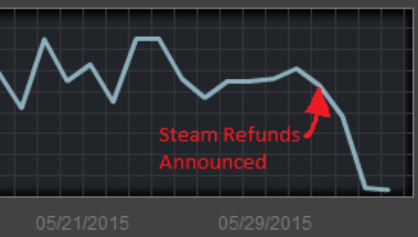 Steam sales graph