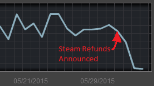 can you get a refund on steam