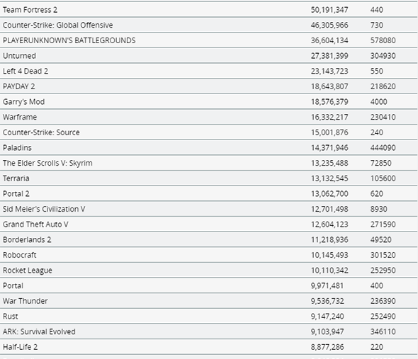 steam top 25 games