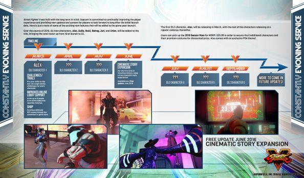 Street Fighter 5 release schedule
