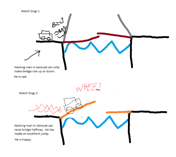 watch dogs hacking diagram