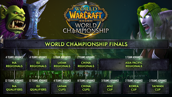 World of Warcraft Arena Championships 2017